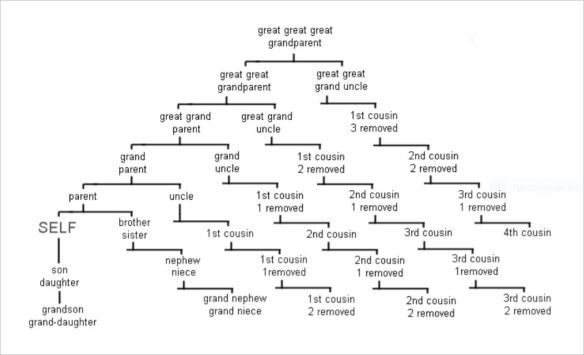 Family Tree Tips: Begin at the beginning | Renfrew